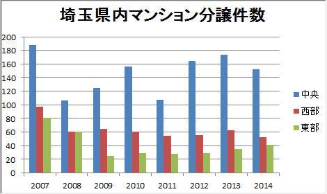 埼玉県内マンション分譲件数