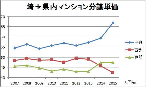 埼玉県内マンション分譲単価