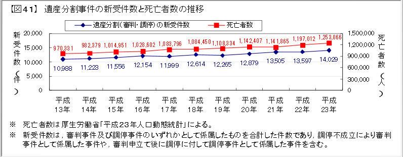 遺産分割事件数と死亡者数